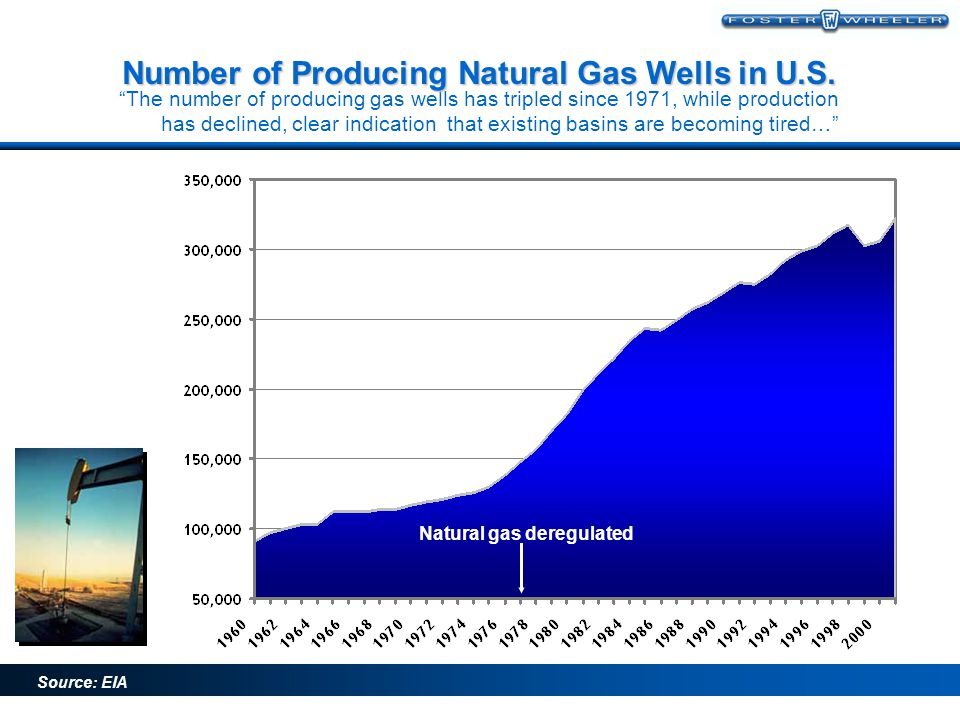 1994 2002 Source: EIA Domestic production peaked back in 1971… U.S. Dry Natural Gas Production