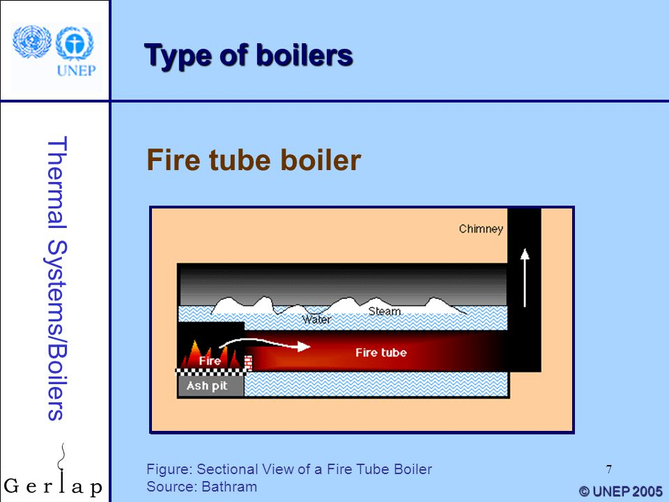 7 Thermal Systems/Boilers © UNEP 2005 Type of boilers Figure: Sectional View of a Fire Tube Boiler Source: Bathram Fire tube boiler