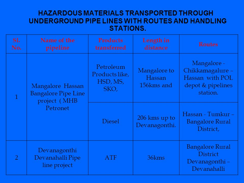 HAZARDOUS MATERIALS TRANSPORTED THROUGH UNDERGROUND PIPE LINES WITH ROUTES AND HANDLING STATIONS.