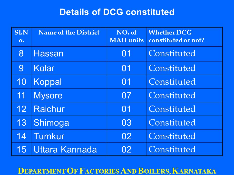 Sl.N o. Name of the DistrictNO. of MAH units Whether DCG constituted or not.