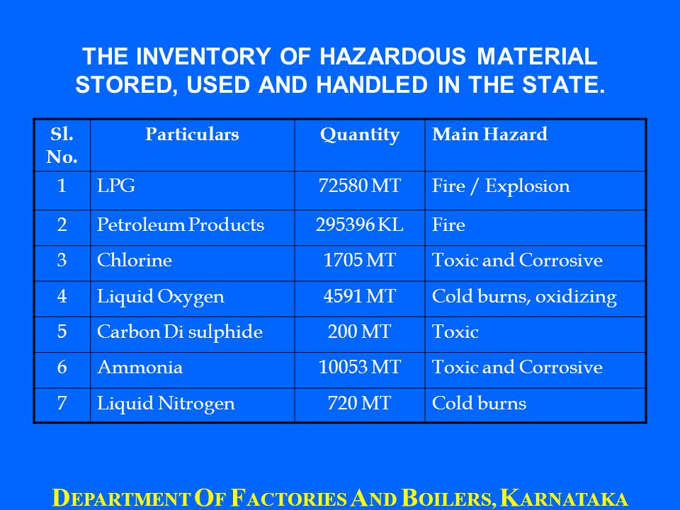 THE INVENTORY OF HAZARDOUS MATERIAL STORED, USED AND HANDLED IN THE STATE.