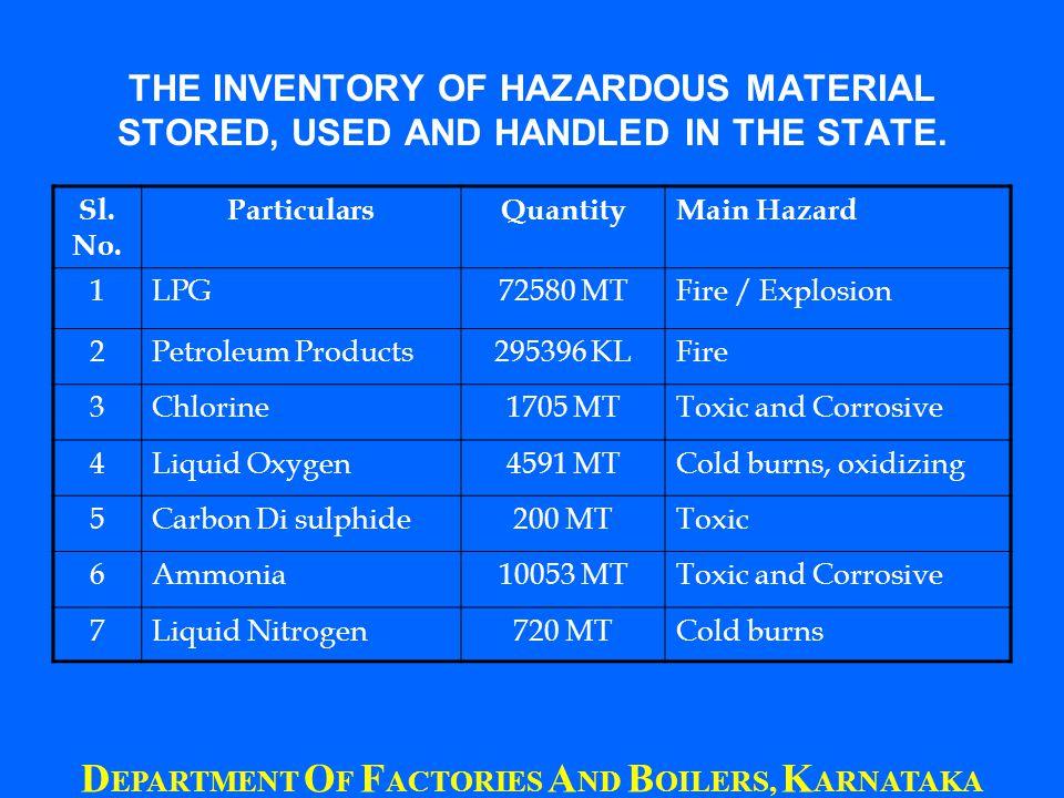 T HANK Y OU H.Srinivasaiah Director of Factories & Boilers in Karnataka D EPARTMENT O F F ACTORIES A ND B OILERS, K ARNATAKA