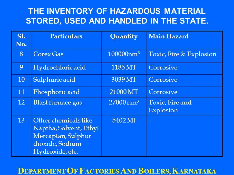 Large storage of capacity of petroleum product is at Dakshina Kannada followed by Bangalore Districts.