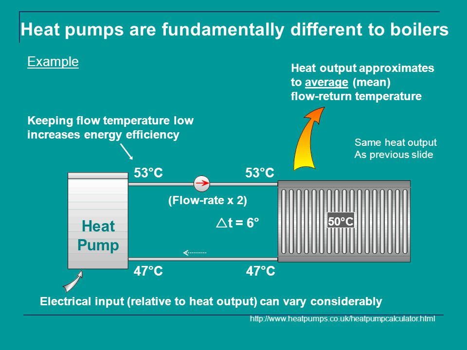 Heat Pump Heat output approximates to average (mean) flow-return temperature 53°C 47°C 53°C 47°C 50°C t = 6° Heat pumps are fundamentally different to boilers Keeping flow temperature low increases energy efficiency http://www.heatpumps.co.uk/heatpumpcalculator.html (Flow-rate x 2) Electrical input (relative to heat output) can vary considerably Same heat output As previous slide Example