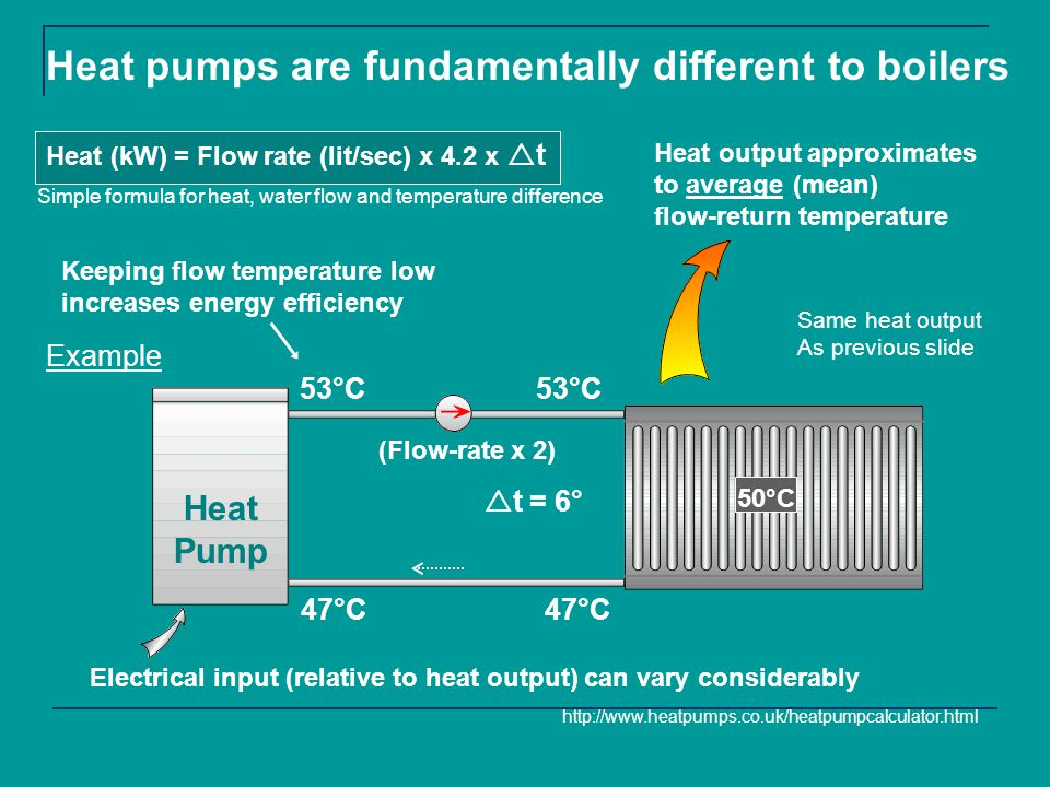 (Repeat of previous slide) Heat Pump Heat output approximates to average (mean) flow-return temperature 53°C 47°C 53°C 47°C 50°C t = 6° Heat pumps are fundamentally different to boilers Heat (kW) = Flow rate (lit/sec) x 4.2 x t Keeping flow temperature low increases energy efficiency http://www.heatpumps.co.uk/heatpumpcalculator.html (Flow-rate x 2) Electrical input (relative to heat output) can vary considerably Simple formula for heat, water flow and temperature difference Same heat output As previous slide Example
