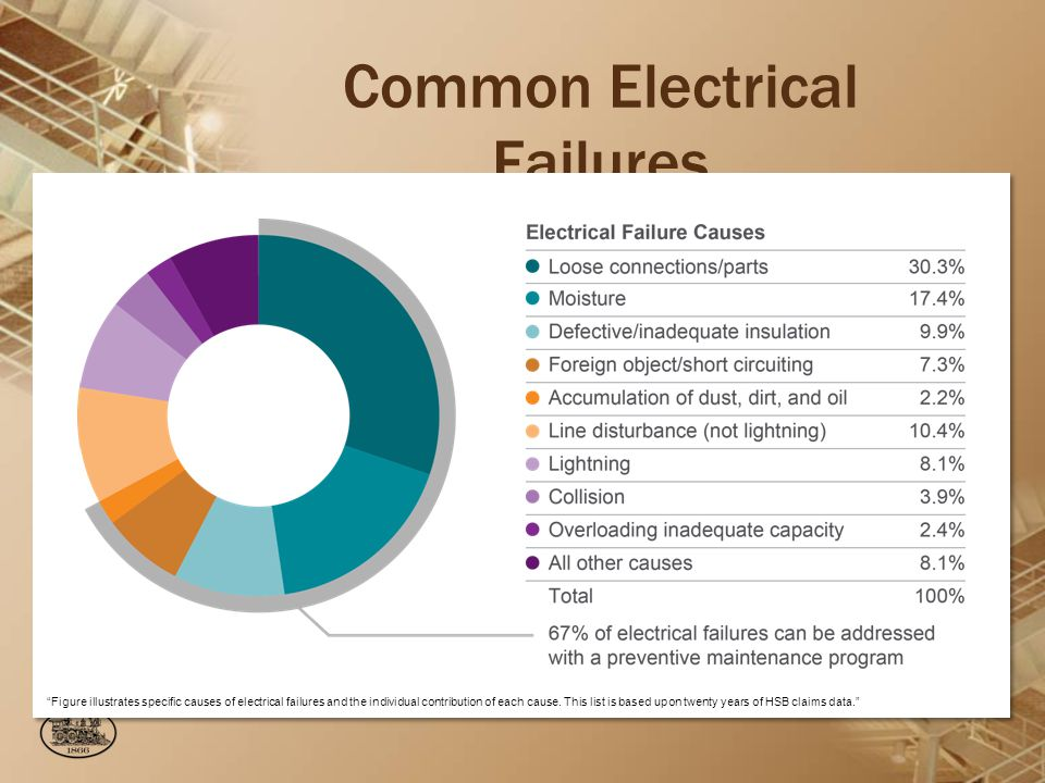 Common Electrical Failures Figure illustrates specific causes of electrical failures and the individual contribution of each cause.