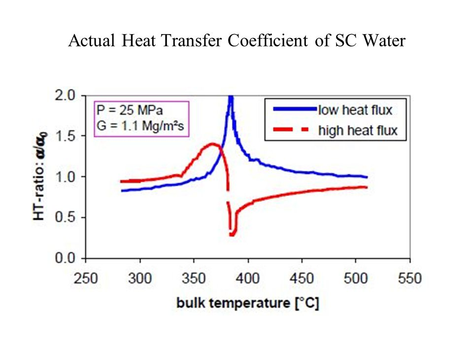 Heat Transfer Coefficient