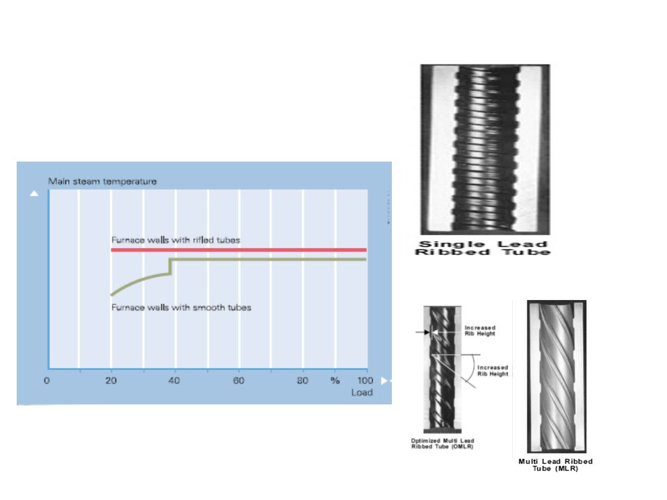 Minimum output in once-through operation at high main steam temperatures is 35 to 40% for furnace walls with smooth tubes and is as low as 20% if rifl