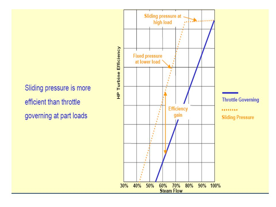 The throttling margin is agreed during the tendering phase and then fixed. A margin of 5% to 10% is usually satisfactory because most customers rely u