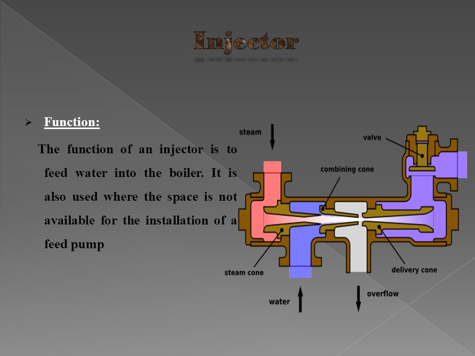 Function: The function of an injector is to feed water into the boiler. It is also used where the space is not available for the installation of a fee
