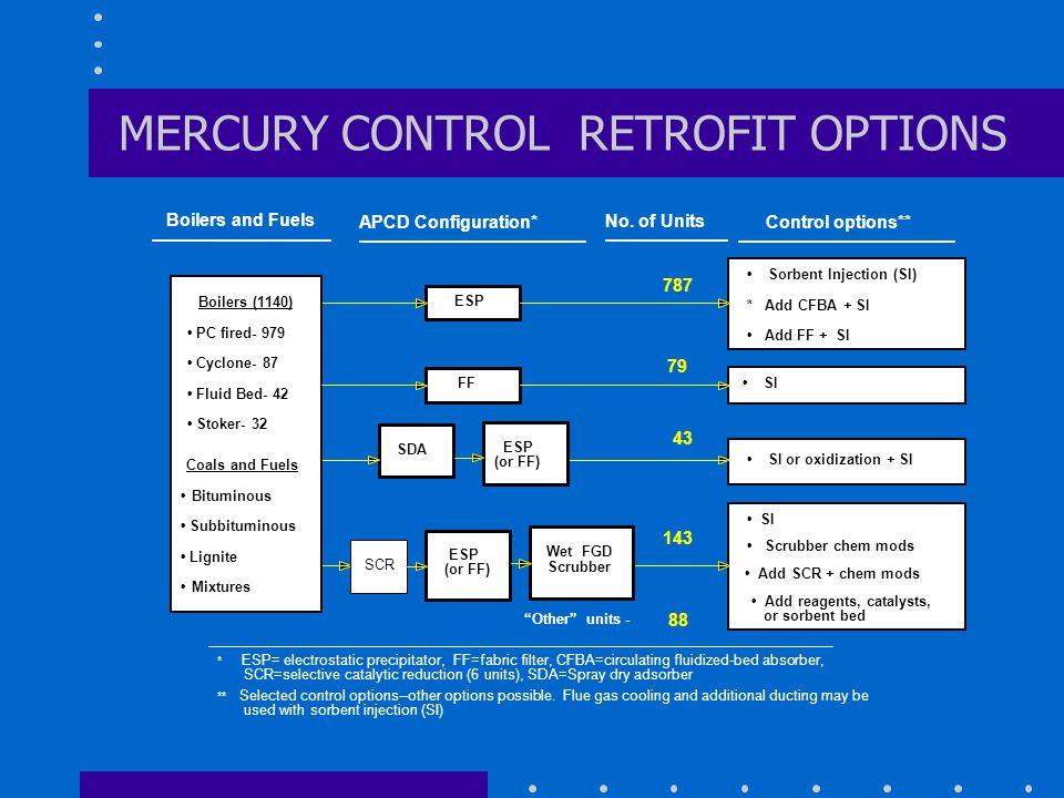 MERCURY CONTROL RETROFIT OPTIONS ESP Control options** Sorbent Injection (SI) * Add CFBA + SI Add FF + SI SDA ESP (or FF) APCD Configuration* No. of U
