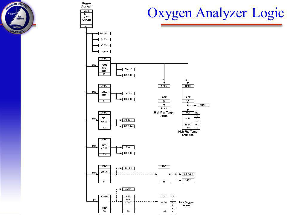 Oxygen Analyzer Logic