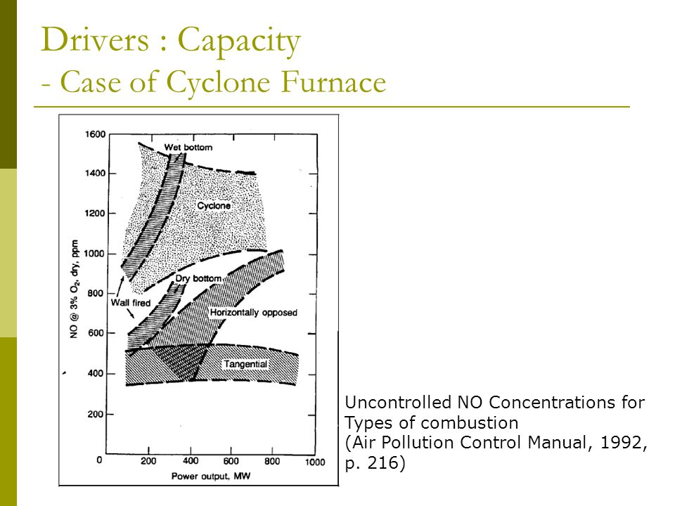Drivers : Capacity - Case of Cyclone Furnace Uncontrolled NO Concentrations for Types of combustion (Air Pollution Control Manual, 1992, p.