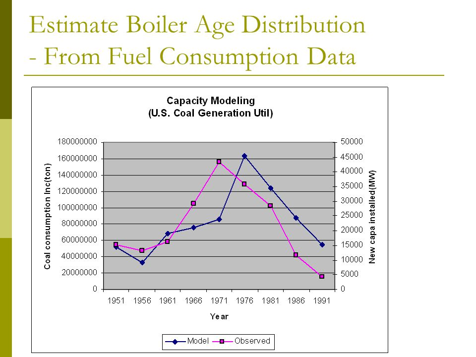 Estimate Boiler Age Distribution - From Fuel Consumption Data
