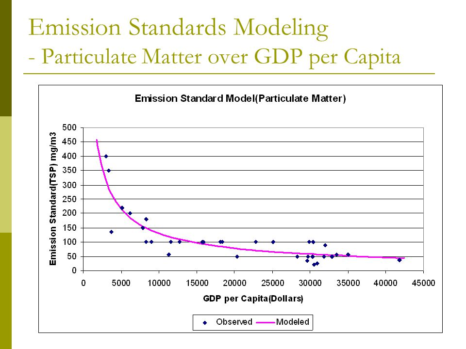 Emission Standards Modeling - Particulate Matter over GDP per Capita