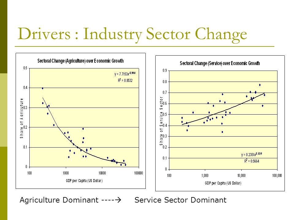 Drivers : Industry Sector Change Agriculture Dominant ---- Service Sector Dominant