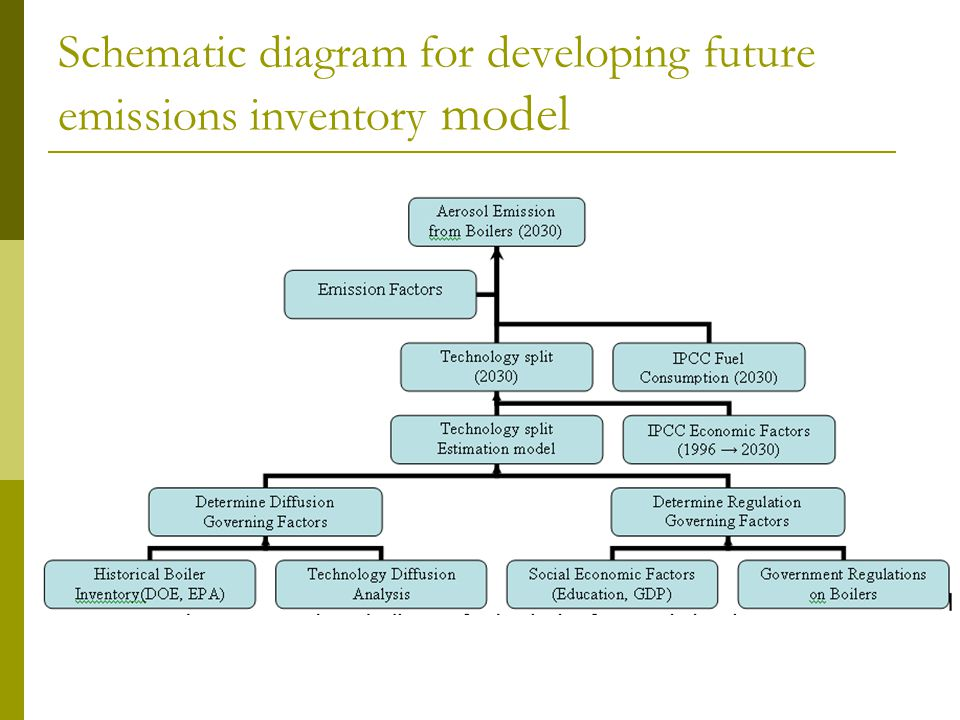 Schematic diagram for developing future emissions inventory model