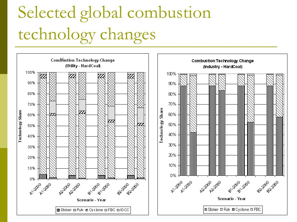 Selected global combustion technology changes (a)