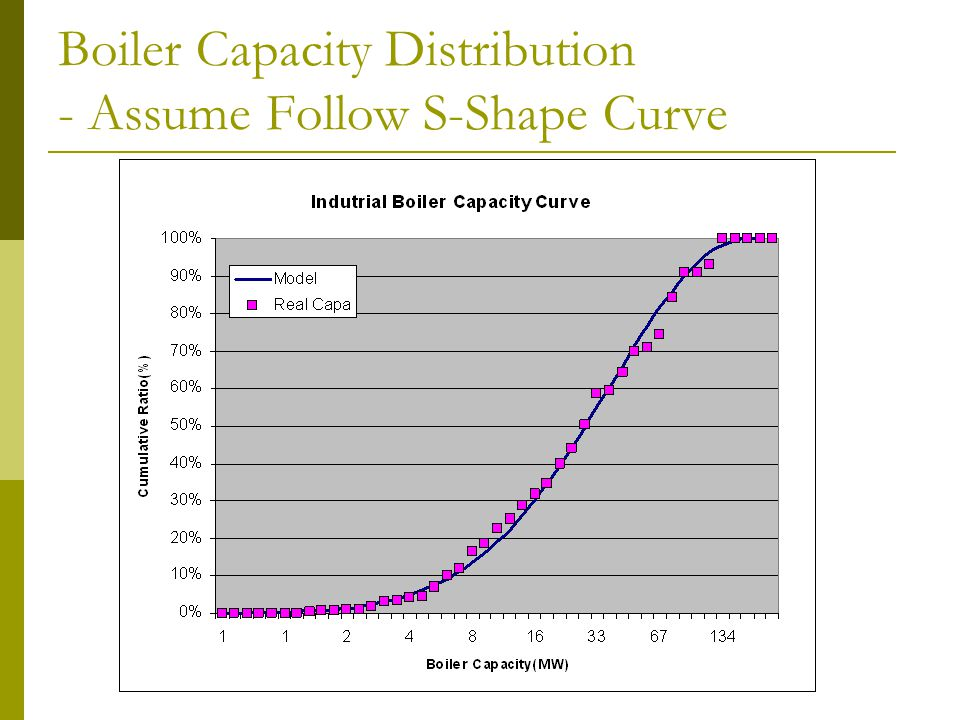 Boiler Capacity Distribution - Assume Follow S-Shape Curve