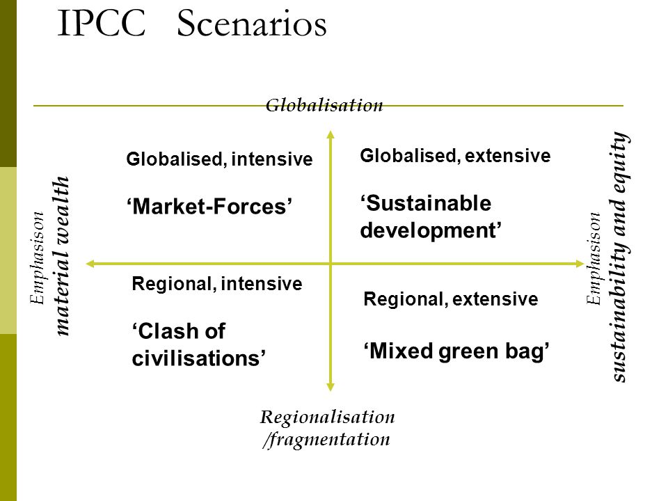 IPCC Scenarios Emphasis on sustainability and equity Globalisation Regionalisation / fragmentation Globalised, intensive Market-Forces Emphasis on material wealth Regional, extensive Mixed green bag Globalised, extensive Sustainable development Regional, intensive Clash of civilisations
