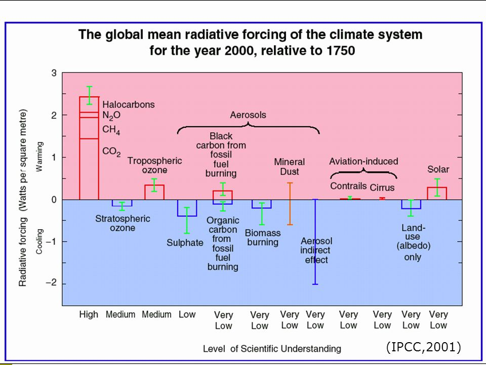 Radiative Forcing (IPCC,2001)