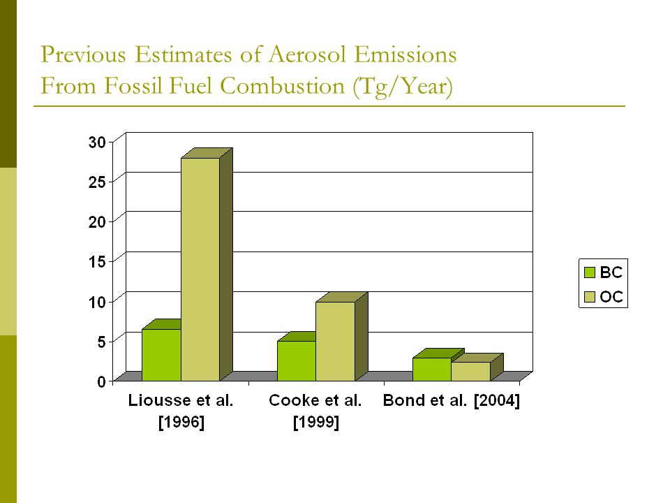 Previous Estimates of Aerosol Emissions From Fossil Fuel Combustion (Tg/Year)