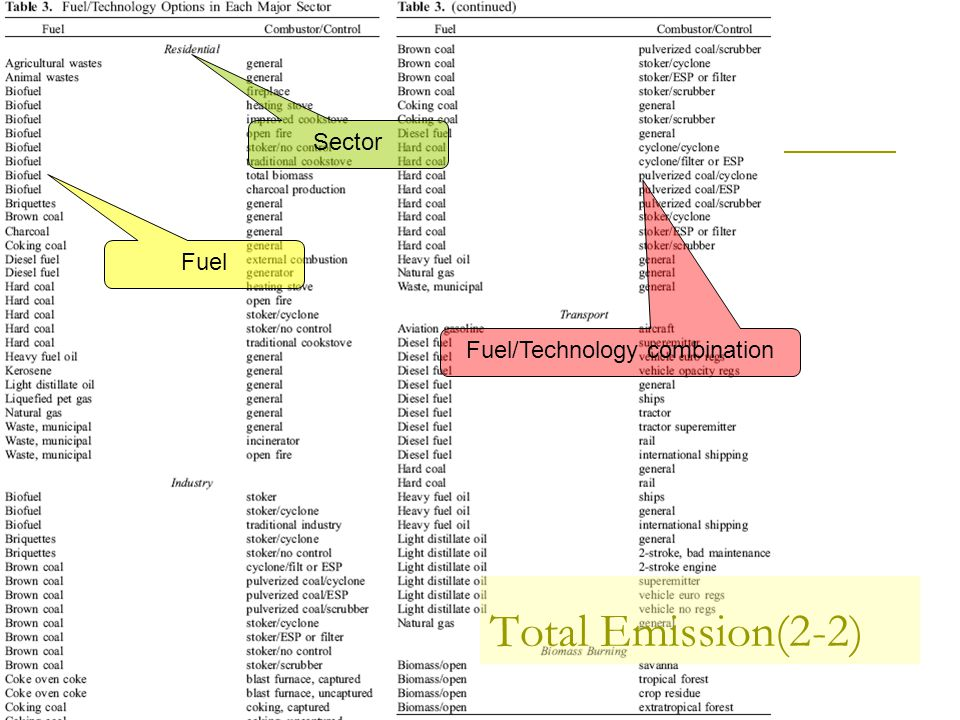 Total Emission(2-2) Sector Fuel Fuel/Technology combination