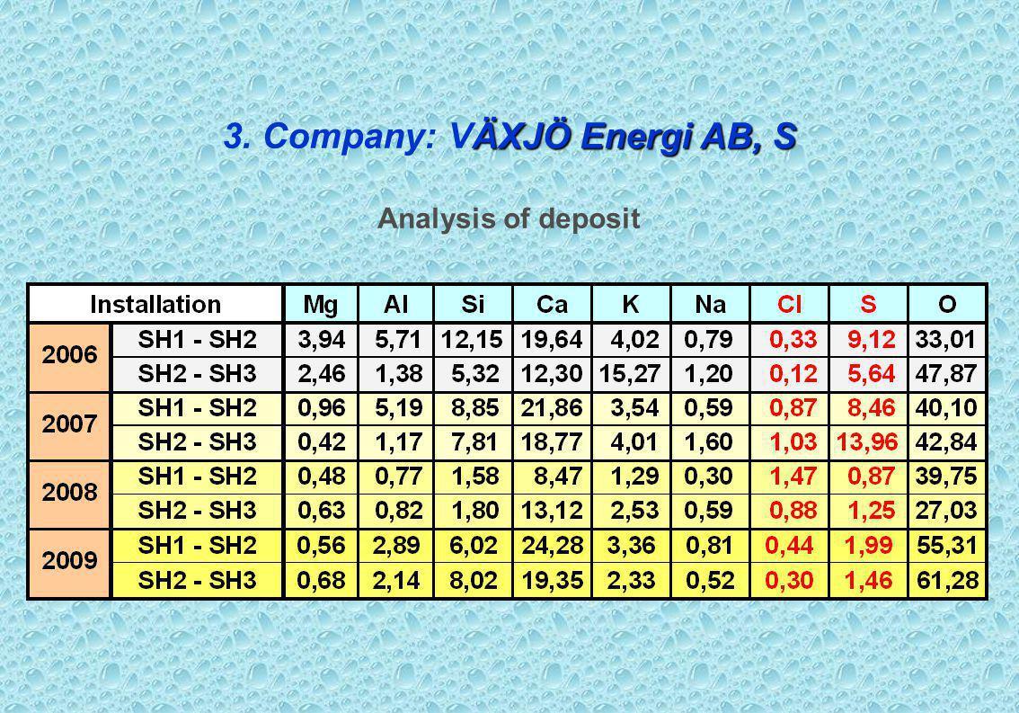 ÄXJÖ Energi AB, S 3. Company: VÄXJÖ Energi AB, S Analysis of deposit