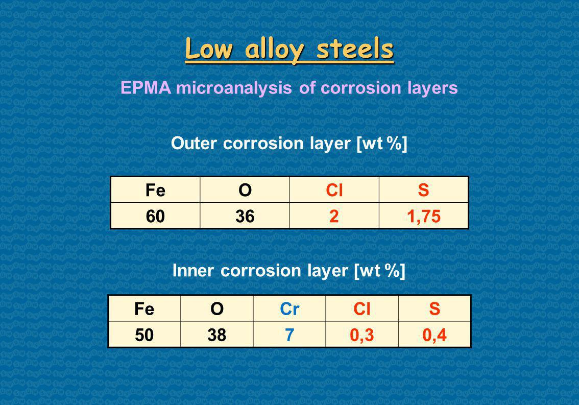 FeOClS ,75 Low alloy steels EPMA microanalysis of corrosion layers Inner corrosion layer [wt %] FeOCrClS ,30,4 Outer corrosion layer [wt %]