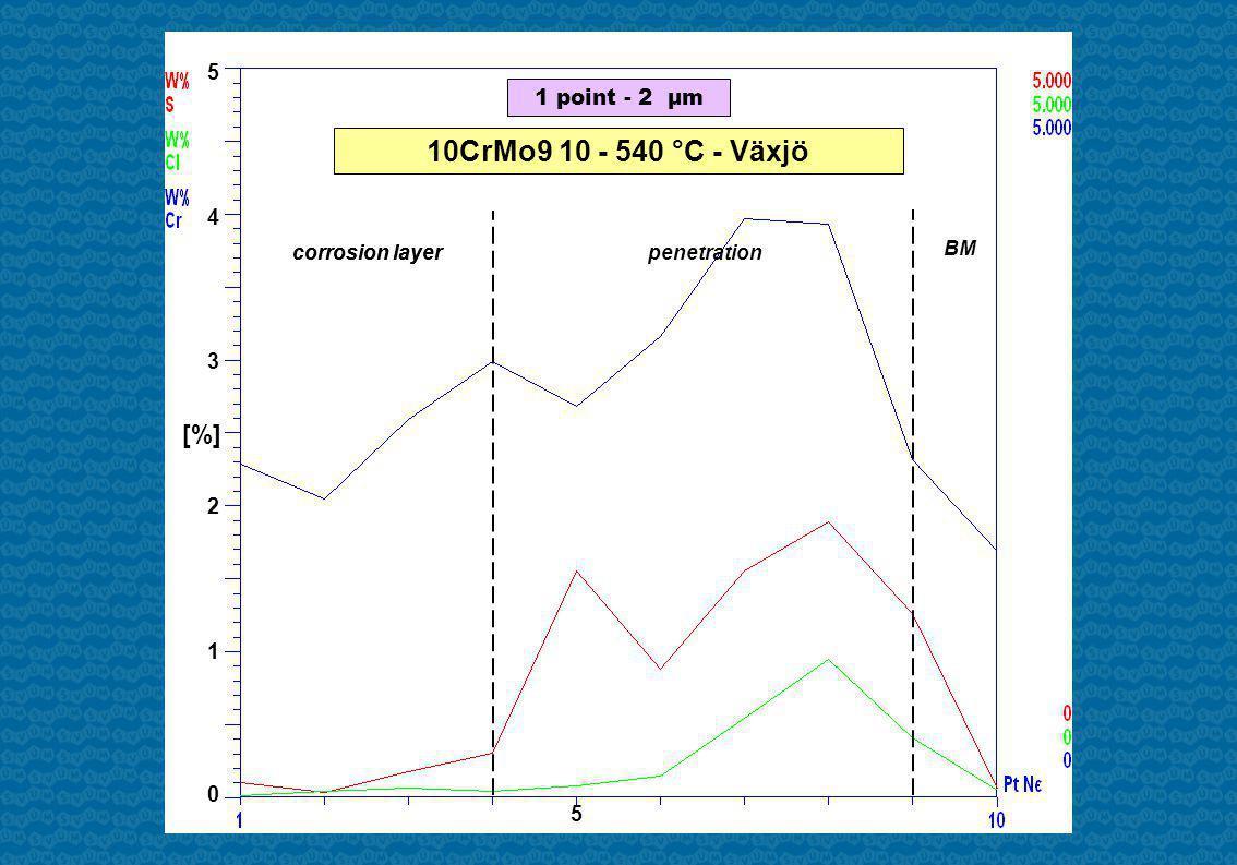 5 4 3 2 1 0 5 corrosion layerpenetration BM 1 point - 2 µm 10CrMo9 10 - 540 °C - Växjö [%] corrosion layer