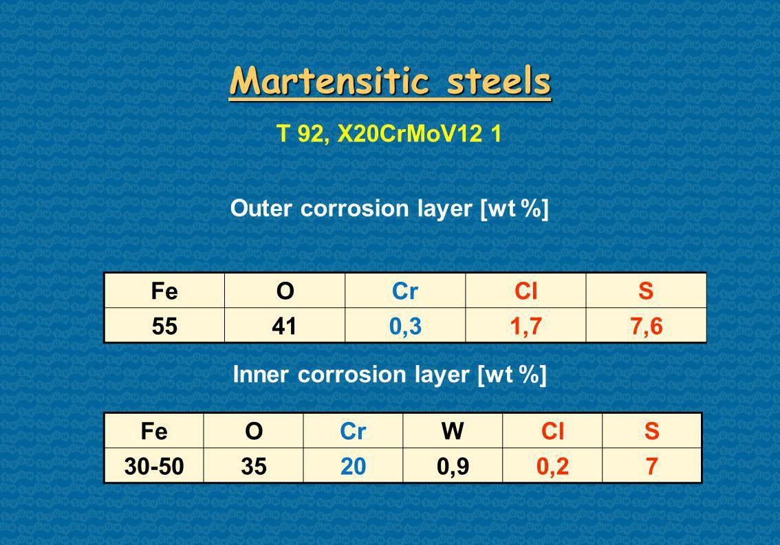 FeOCrClS 55410,31,77,6 Martensitic steels T 92, X20CrMoV12 1 Inner corrosion layer [wt %] FeOCrWClS ,90,27 Outer corrosion layer [wt %]