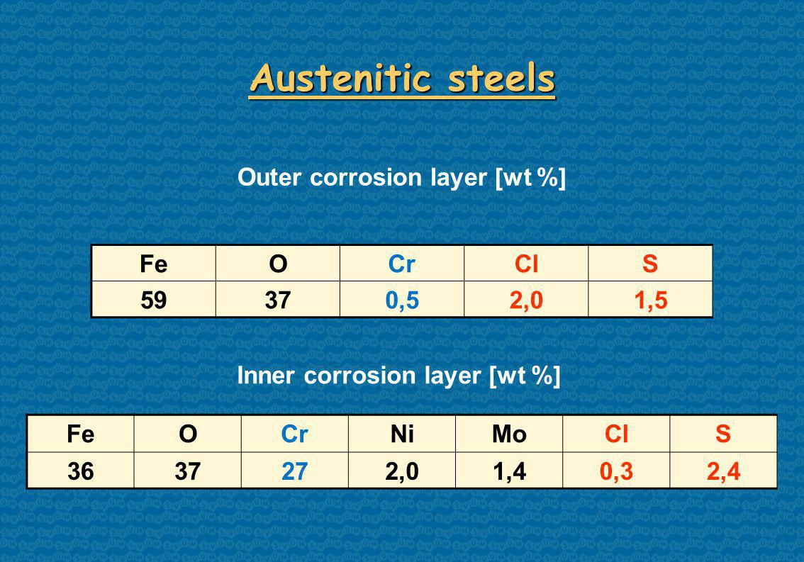 FeOCrClS 59370,52,01,5 Austenitic steels Inner corrosion layer [wt %] FeOCrNiMoClS 3637272,01,40,32,4 Outer corrosion layer [wt %]