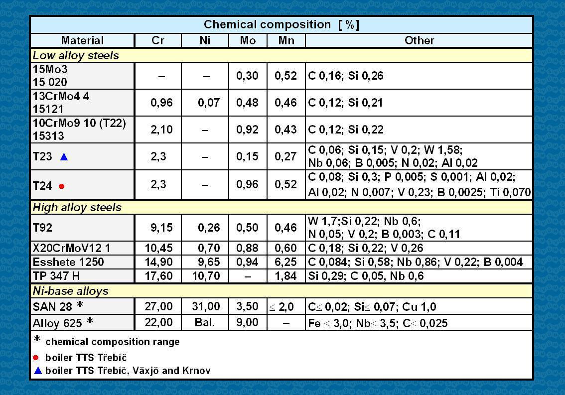 FeOCrClS 59370,52,01,5 Austenitic steels Inner corrosion layer [wt %] FeOCrNiMoClS 3637272,01,40,32,4 Outer corrosion layer [wt %]