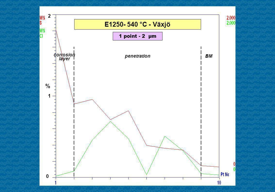 2 0 penetration BM 1 point - 2 µm E1250- 540 °C - Växjö % corrosion layer 1