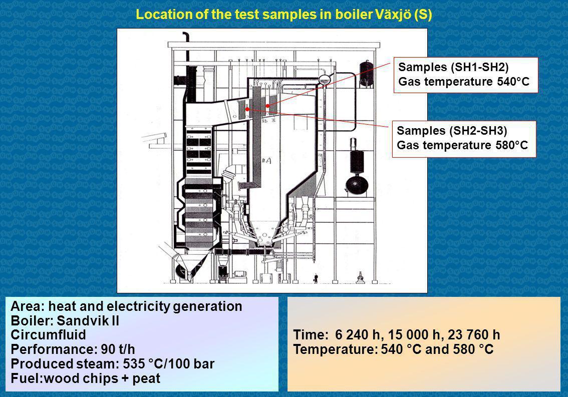 Samples (SH1-SH2) Gas temperature 540°C Samples (SH2-SH3) Gas temperature 580°C Location of the test samples in boiler Växjö (S) Area: heat and electricity generation Boiler: Sandvik II Circumfluid Performance: 90 t/h Produced steam: 535 °C/100 bar Fuel:wood chips + peat Time:6 240 h, 15 000 h, 23 760 h Temperature: 540 °C and 580 °C