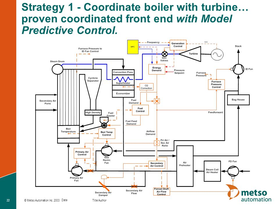 © Metso Automation Inc. 2003 Title/Author Date 22 Strategy 1 - Coordinate boiler with turbine… proven coordinated front end with Model Predictive Cont