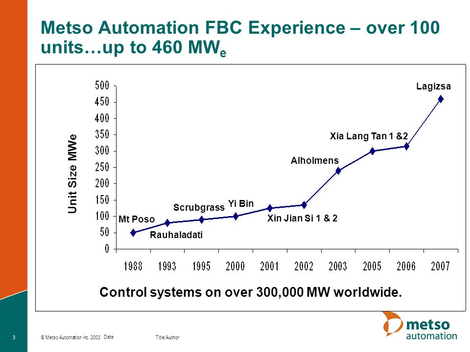 © Metso Automation Inc. 2003 Title/Author Date 3 Metso Automation FBC Experience – over 100 units…up to 460 MW e Unit Size MWe Lagizsa Xia Lang Tan 1