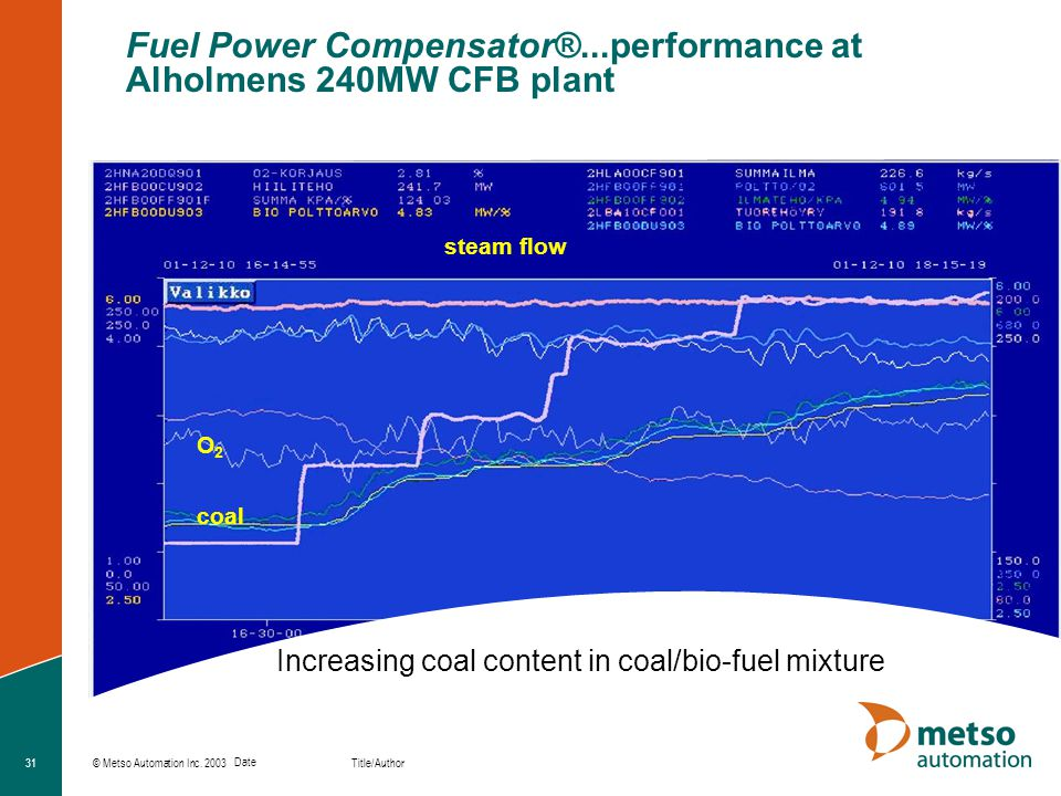 © Metso Automation Inc. 2003 Title/Author Date 31 Increasing coal content in coal/bio-fuel mixture coal O2O2 steam flow Fuel Power Compensator®...perf