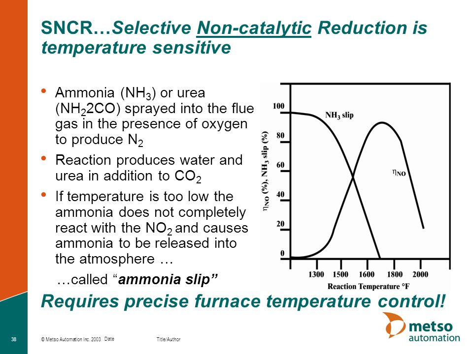 © Metso Automation Inc. 2003 Title/Author Date 38 SNCR…Selective Non-catalytic Reduction is temperature sensitive Ammonia (NH 3 ) or urea (NH 2 2CO) s
