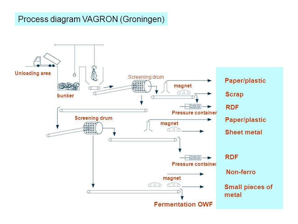 Process diagram VAGRON (Groningen) Unloading area bunker Screening drum magnet Pressure container Fermentation OWF Paper/plastic Scrap RDF Paper/plastic Sheet metal RDF Non-ferro Small pieces of metal Pressure container