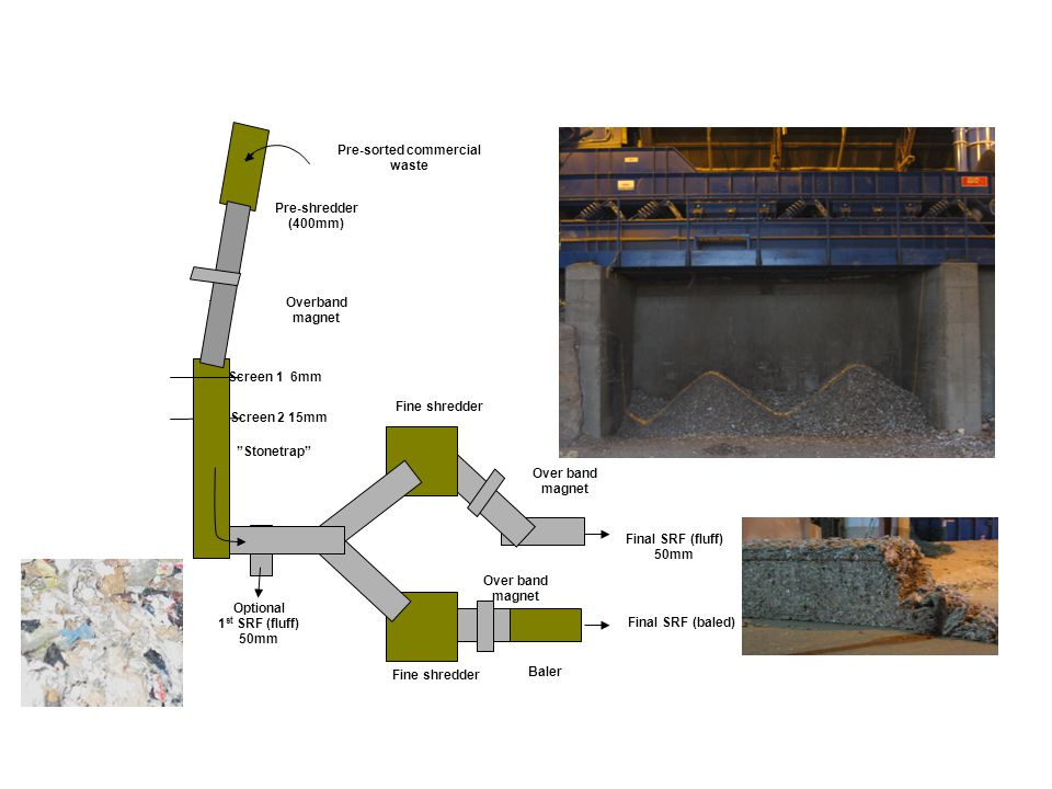 SRF production process Pre-sorted commercial waste Stonetrap Pre-shredder (400mm) Overband magnet Screen 2 15mm Screen 1 6mm Final SRF (baled) Optional 1 st SRF (fluff) 50mm Fine shredder Baler Final SRF (fluff) 50mm Over band magnet