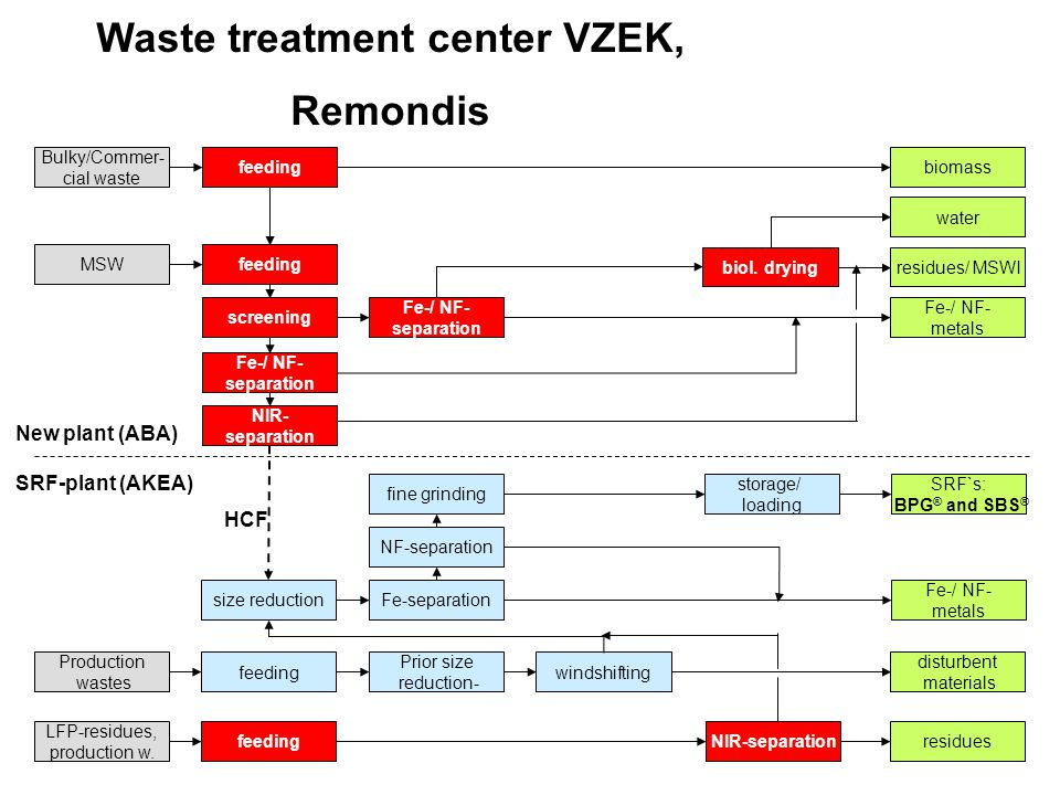 Waste treatment center VZEK, Remondis MSW Bulky/Commer- cial waste New plant (ABA) feeding screening Fe-/ NF- separation Fe-/ NF- separation Fe-/ NF-