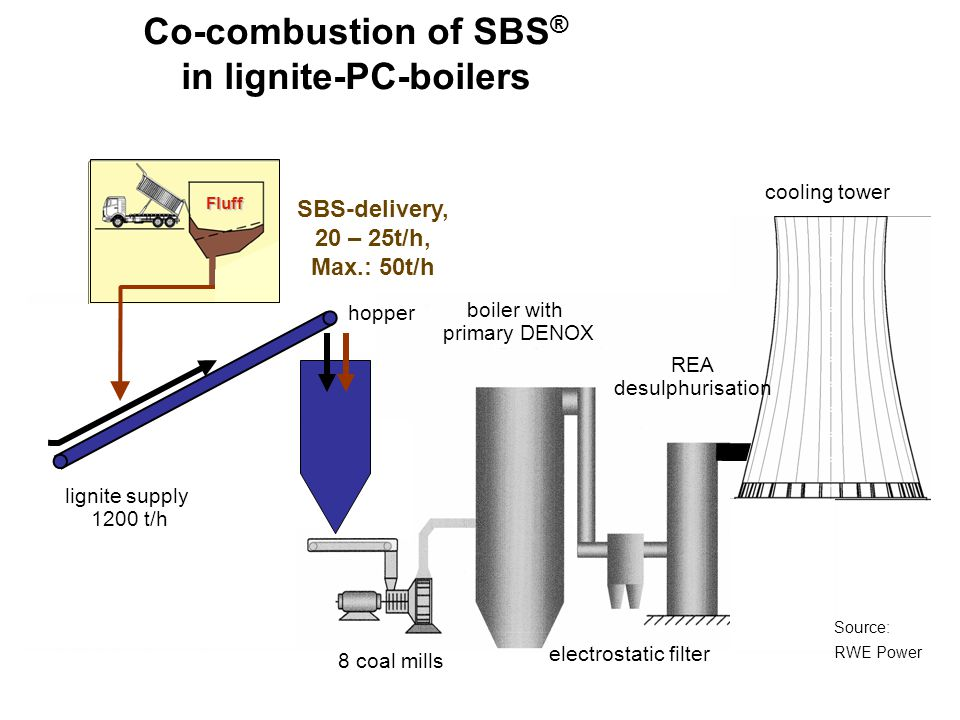 Co-combustion of SBS ® in lignite-PC-boilers SRF delivery hopper lignite supply 1200 t/h 8 coal mills electrostatic filter boiler with primary DENOX c