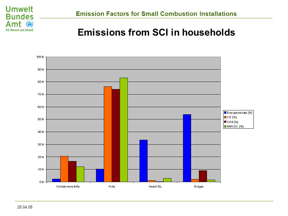 Emission Factors for Small Combustion Installations 28.04.08 Emissions from SCI in households
