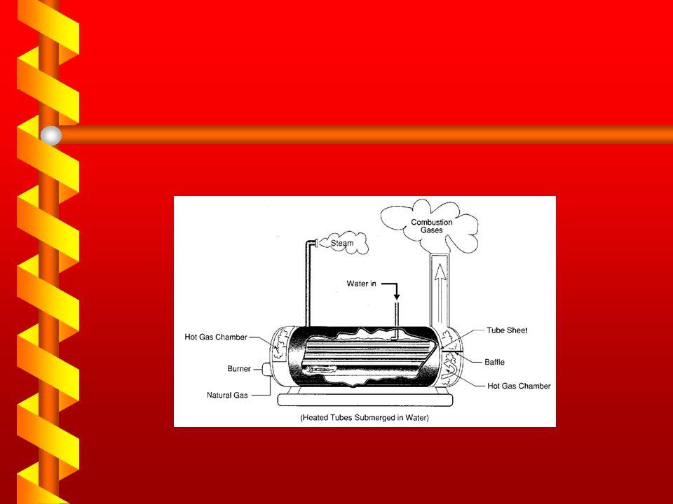 Boiler Designs Fired tube Water tube
