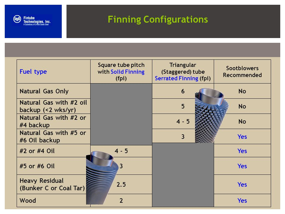 Finning Configurations Fuel type Square tube pitch with Solid Finning (fpi) Triangular (Staggered) tube Serrated Finning (fpi) Sootblowers Recommended