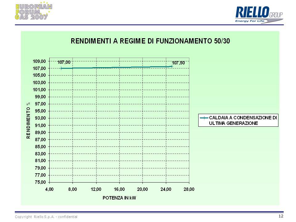 Copyright Riello S.p.A. - confidential 12