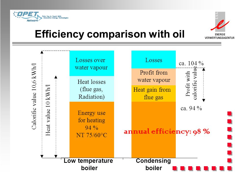Efficiency comparison with oil Low temperature boiler Condensing boiler Heat value 10 kWh/l Calorific value 10,6 kWh/l Losses over water vapour Heat losses (flue gas, Radiation) Energy use for heating 94 % NT 75/60°C Profit from water vapour Heat gain from flue gas Profit with calorific value ca.