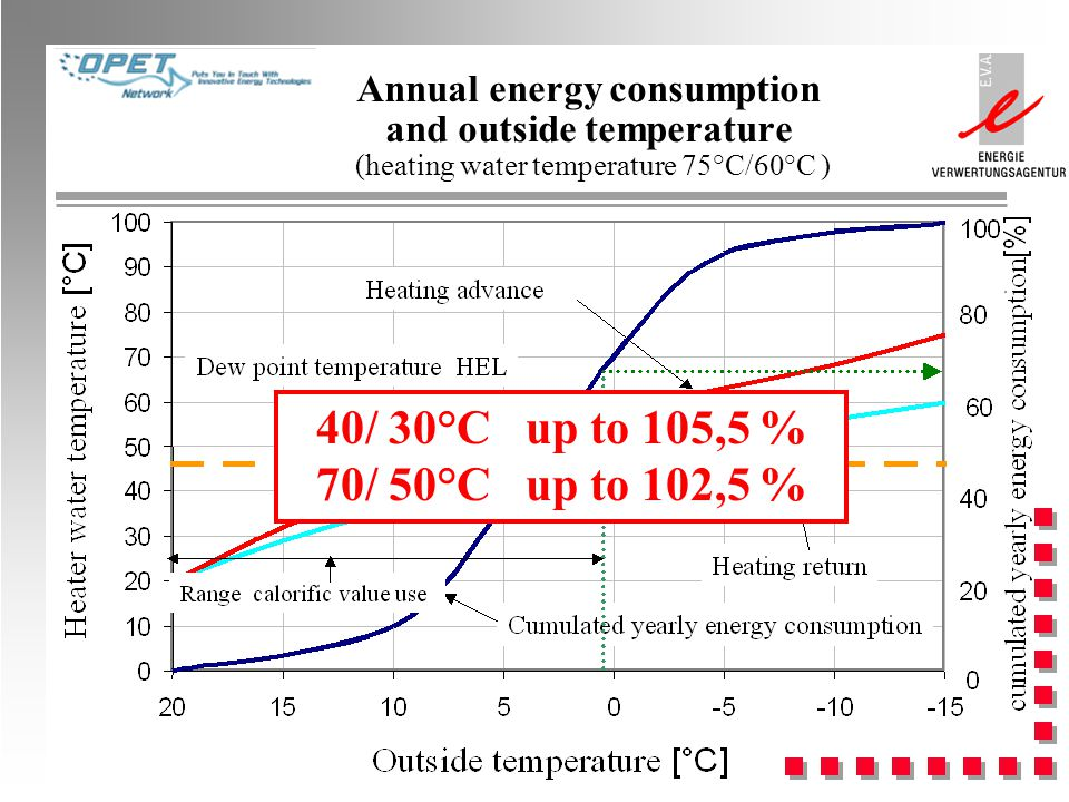 Annual energy consumption and outside temperature (heating water temperature 75°C/60°C ) 40/ 30°C up to 105,5 % 70/ 50°C up to 102,5 %