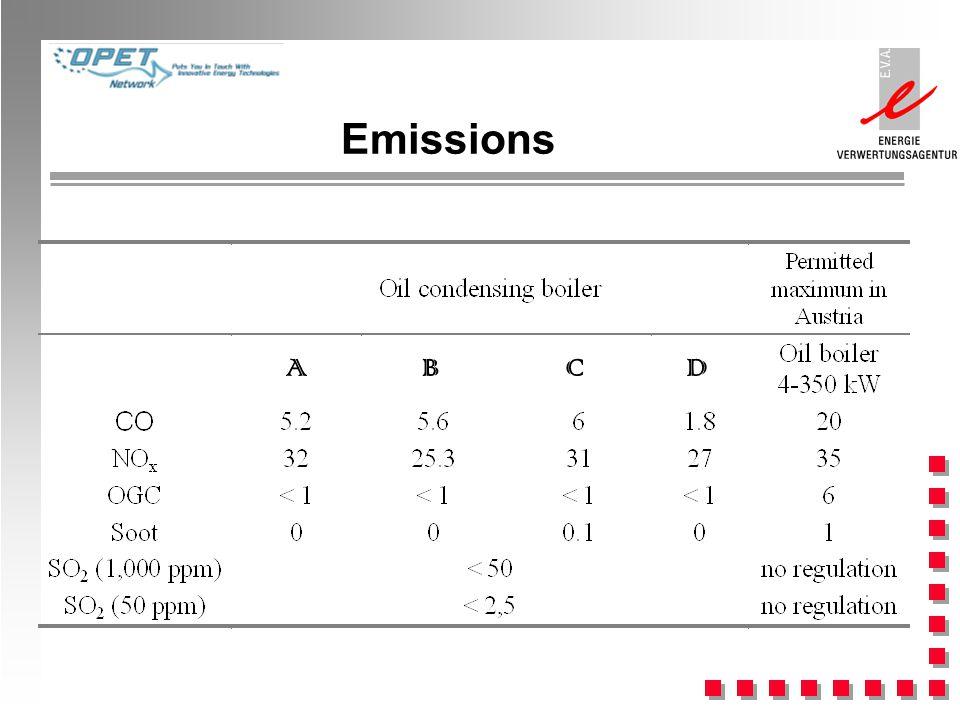 Emissions ADCB